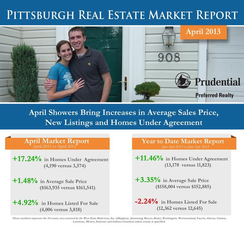 April Market Report